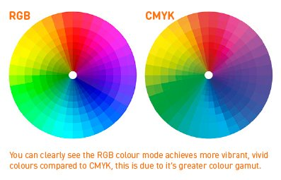 rgb-versus-cmyk